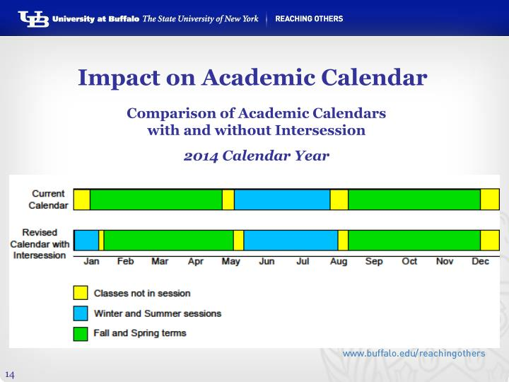 Impact on Academic Calendar