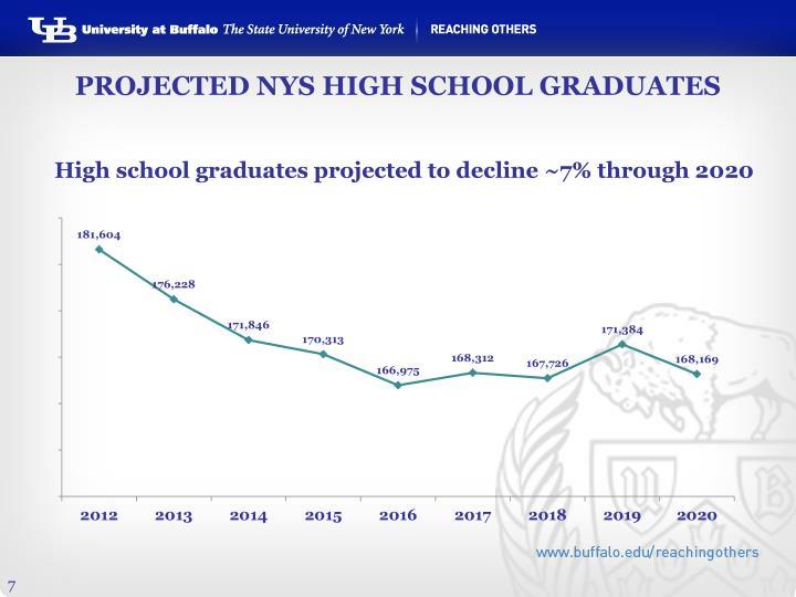 PROJECTED NYS HIGH SCHOOL GRADUATES