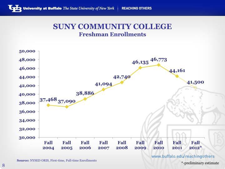 SUNY COMMUNITY COLLEGE