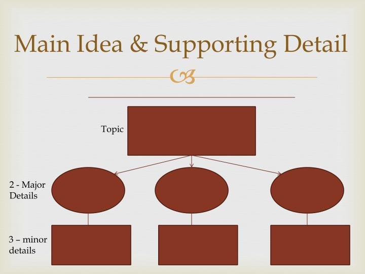 Main Idea & Supporting Detail