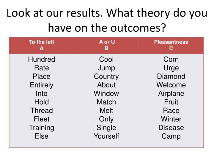 Look at our results. What theory do you have on the outcomes?