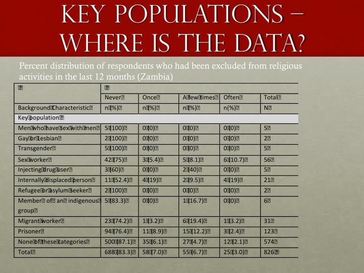 Key populations – where is the data?