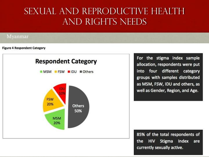 Sexual and Reproductive Health and Rights needs