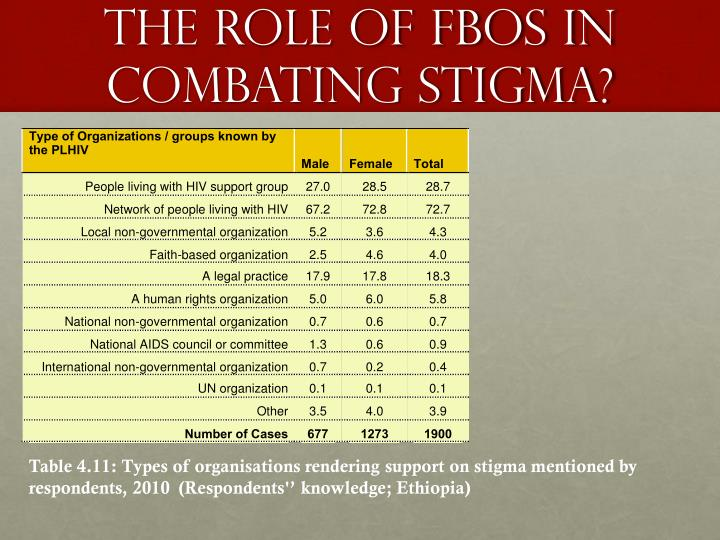 The role of FBOS In combating Stigma?