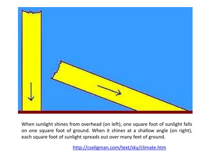 When sunlight shines from overhead (on left), one square foot of sunlight falls on one square foot of ground. When it shines at a shallow angle (on right), each square foot of sunlight spreads out over many feet of ground.