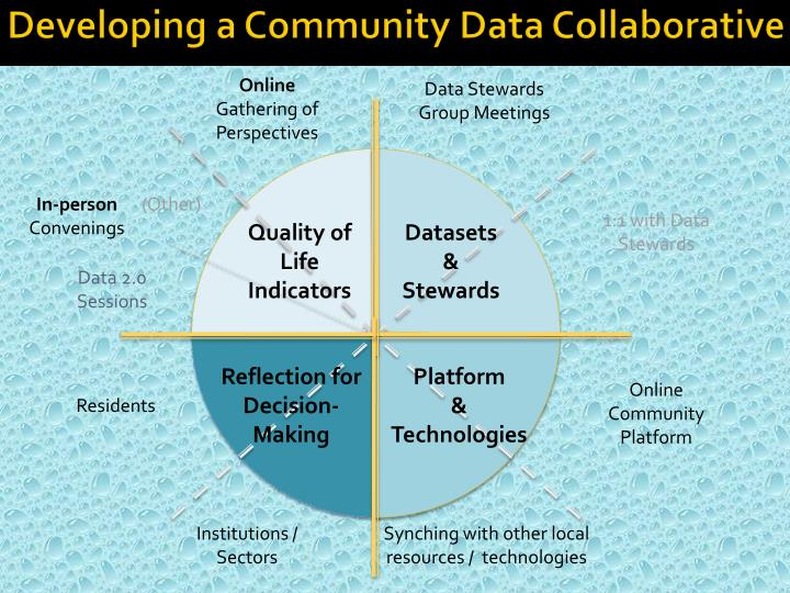 Developing a community data collaborative