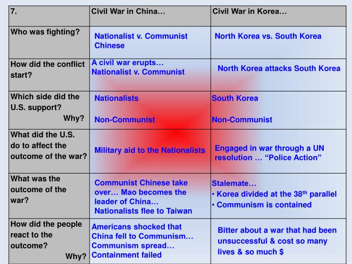 Nationalist v. Communist Chinese