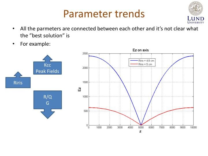 Parameter trends