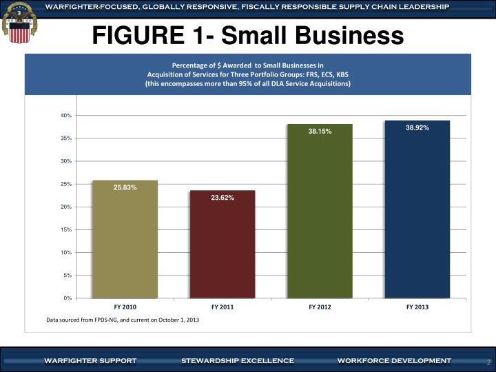 Figure 1 small business