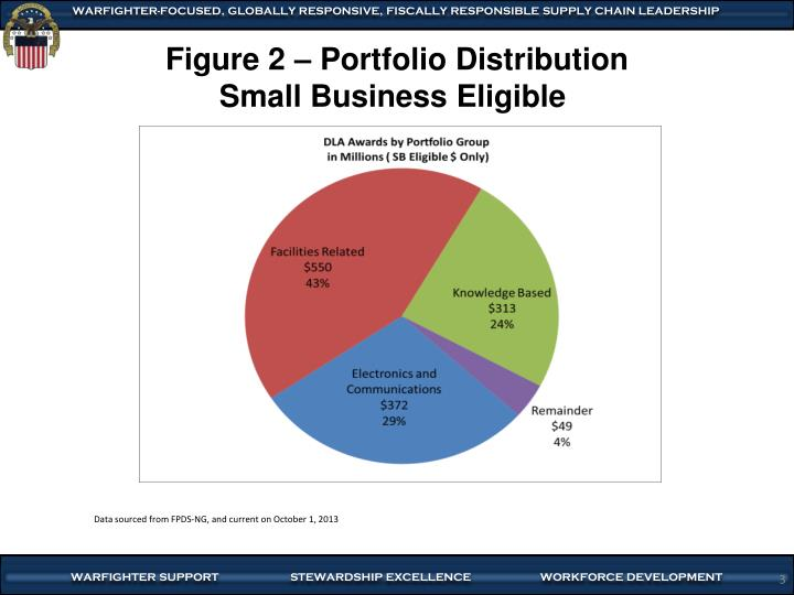 Figure 2 portfolio distribution small business eligible