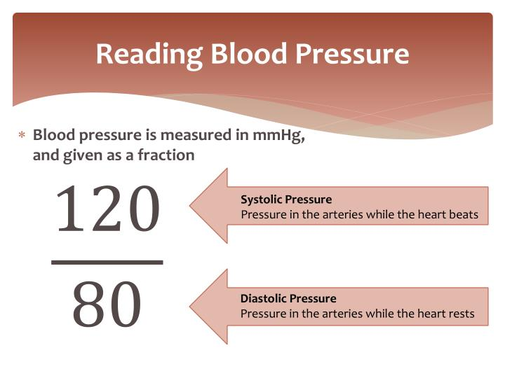 Reading Blood Pressure