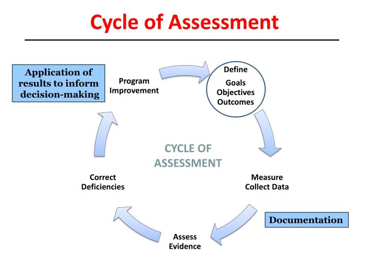 Cycle of Assessment