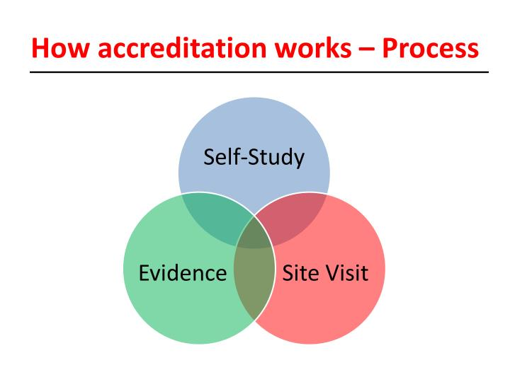 How accreditation works – Process