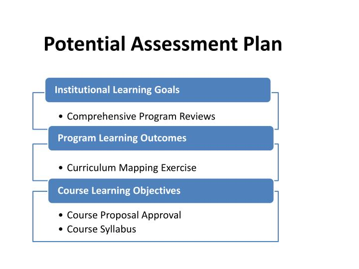 Potential Assessment Plan
