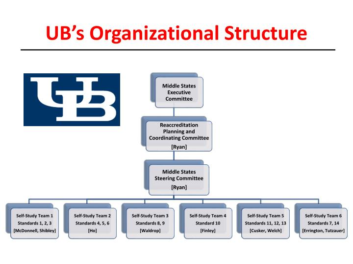 UB's Organizational Structure