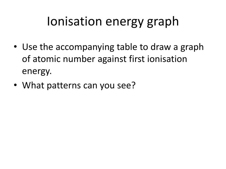 Ionisation energy graph