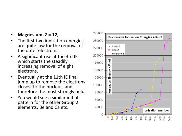 Magnesium, Z = 12,