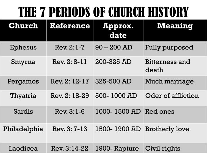 THE 7 PERIODS OF CHURCH HISTORY