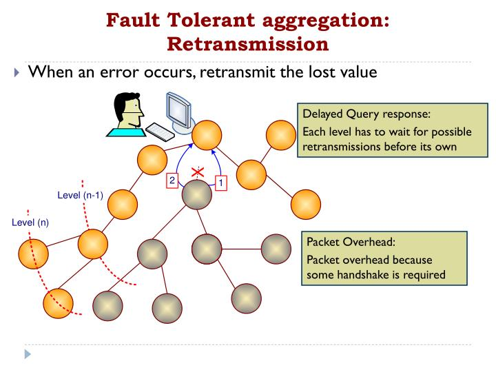 Fault Tolerant aggregation: Retransmission