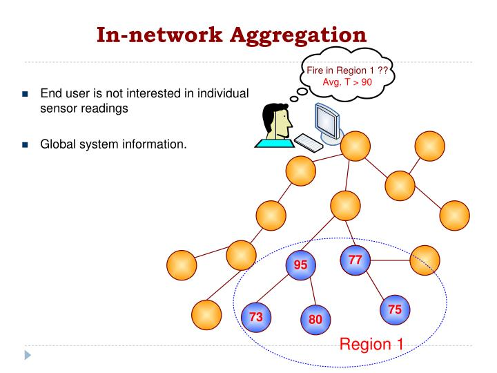 In-network Aggregation