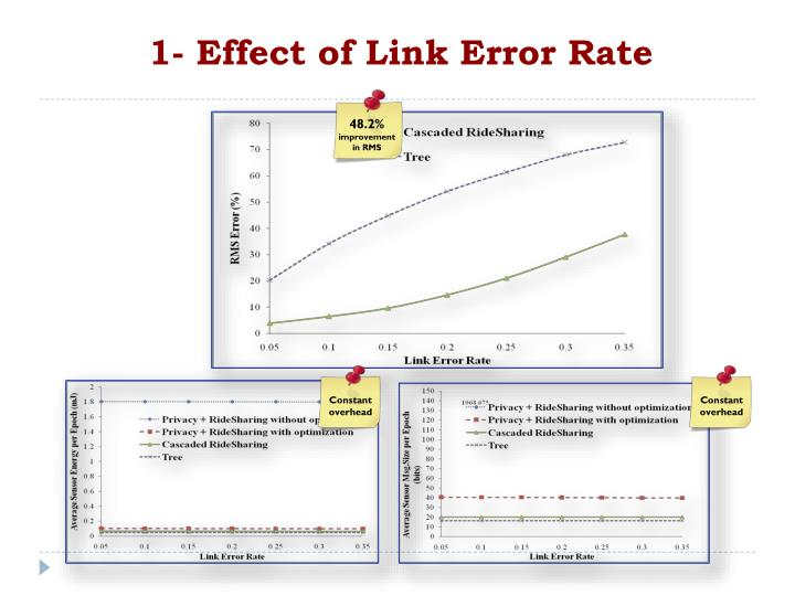 1- Effect of Link Error Rate