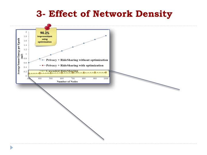 3- Effect of Network Density
