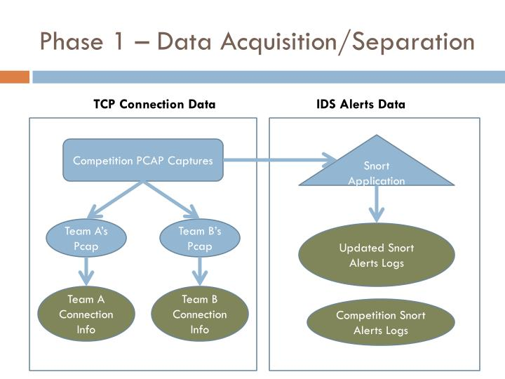 Phase 1 – Data Acquisition/Separation