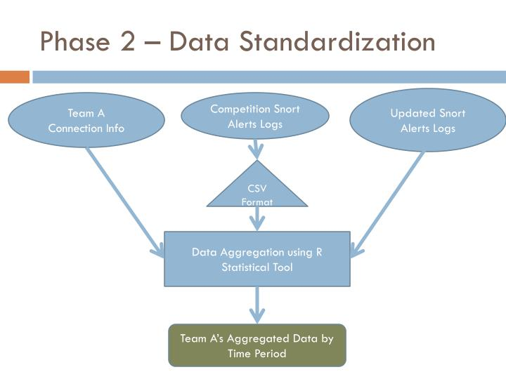 Phase 2 – Data Standardization