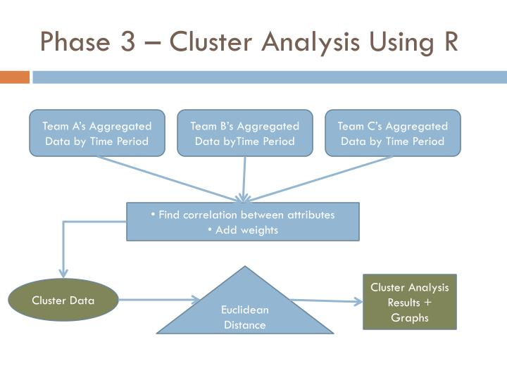 Phase 3 – Cluster Analysis Using R