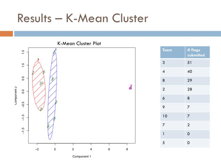 Results – K-Mean Cluster