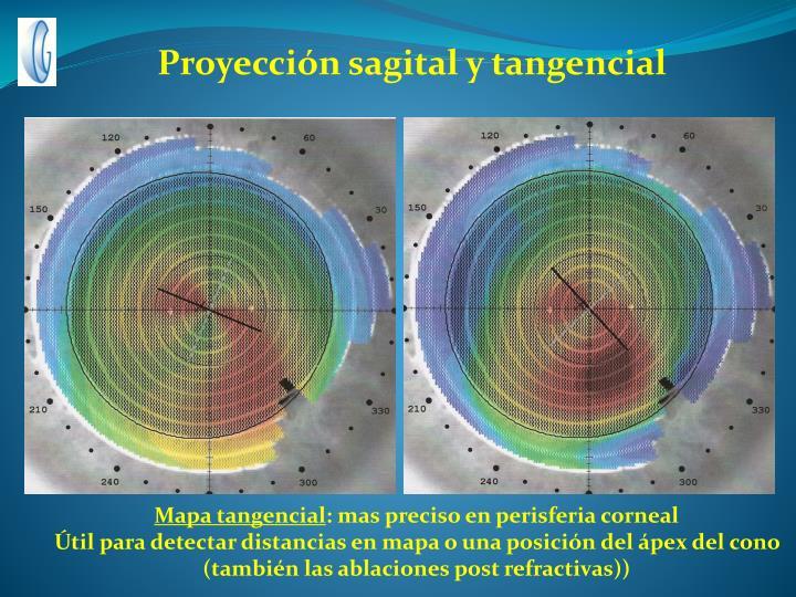 Proyección sagital y tangencial