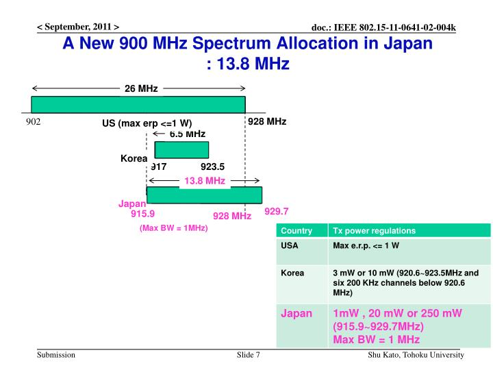 A New 900 MHz Spectrum Allocation in Japan