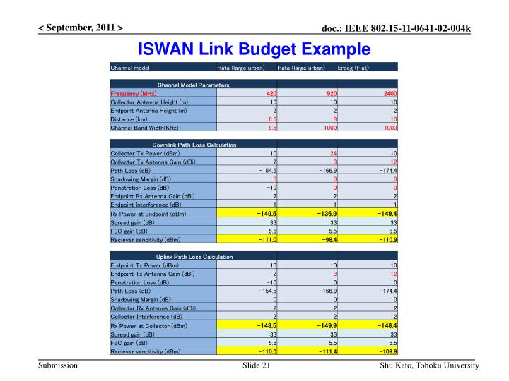 ISWAN Link Budget Example
