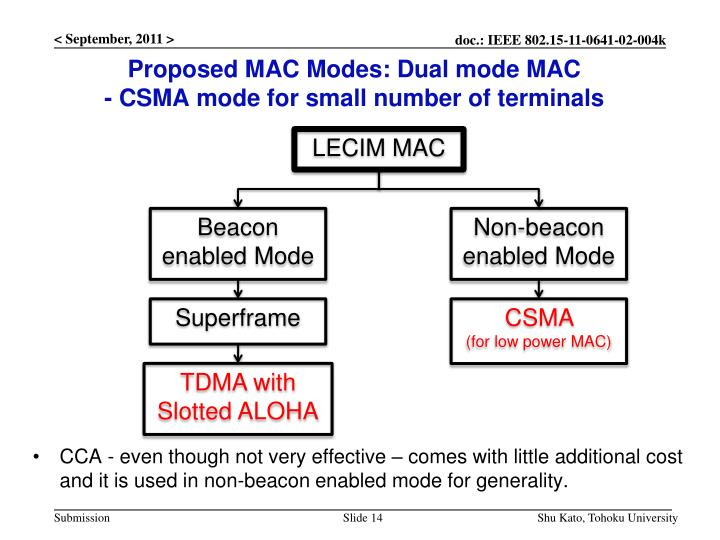 Proposed MAC Modes: Dual mode MAC