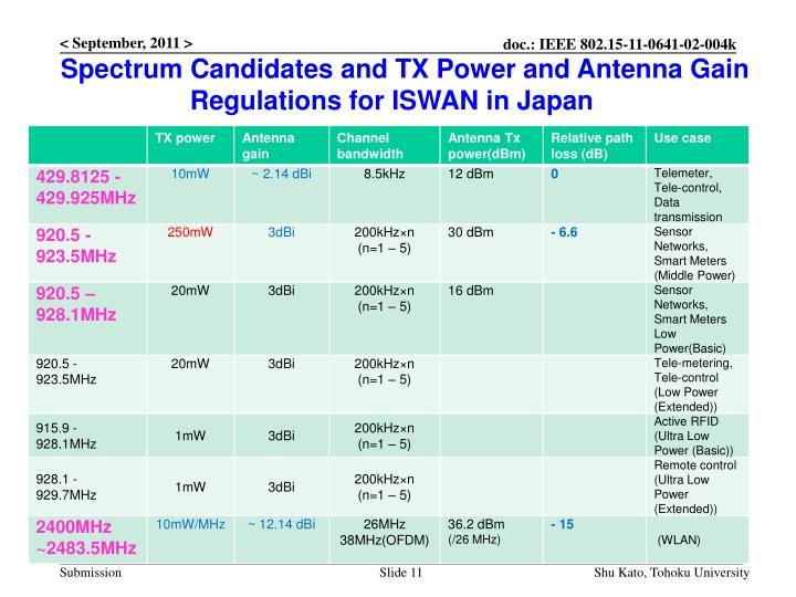 Spectrum Candidates and TX Power and Antenna Gain Regulations for ISWAN in Japan