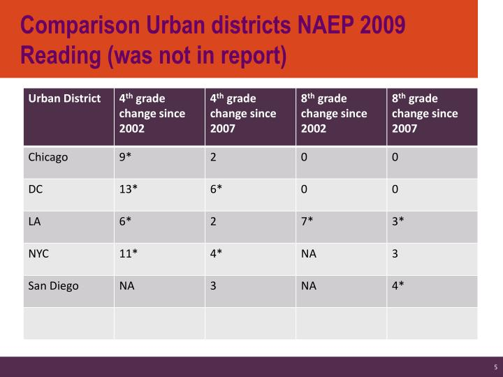 Comparison Urban districts NAEP 2009 Reading (was not in report)