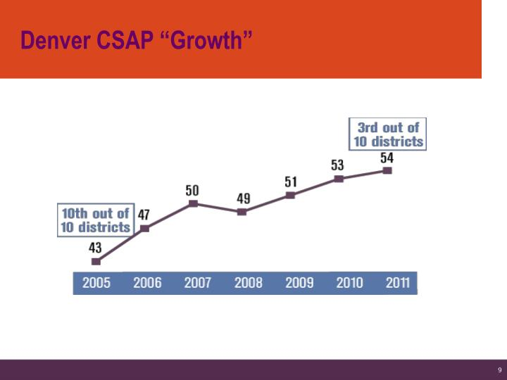 "Denver CSAP ""Growth"""