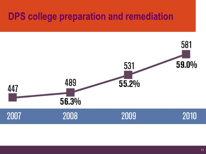 DPS college preparation and remediation