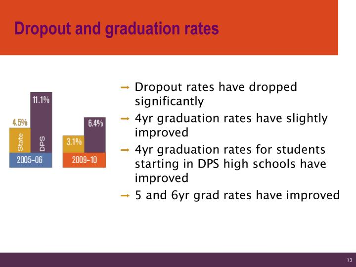 Dropout and graduation rates