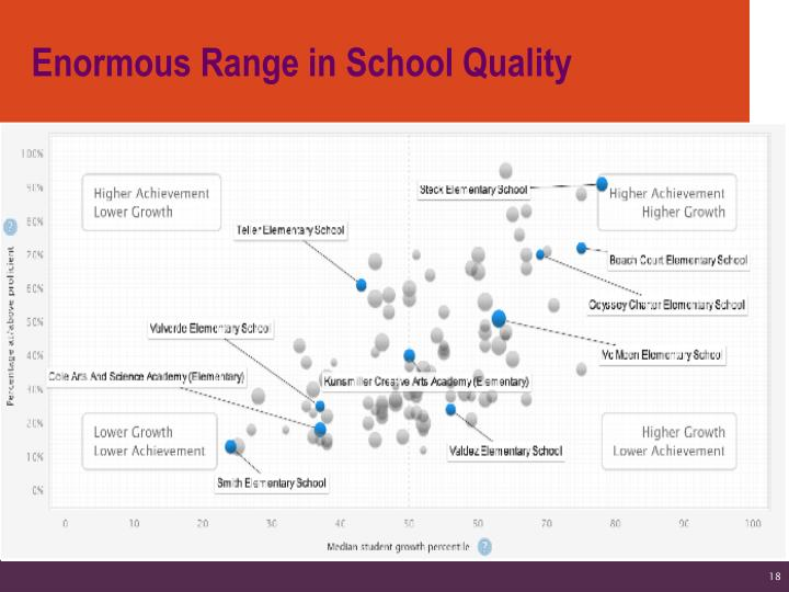 Enormous Range in School Quality