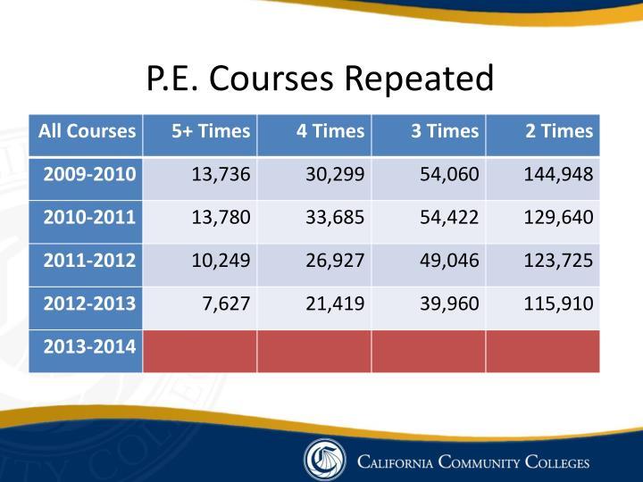 P.E. Courses Repeated