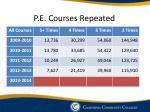 p e courses repeated