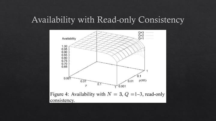 Availability with Read-only Consistency
