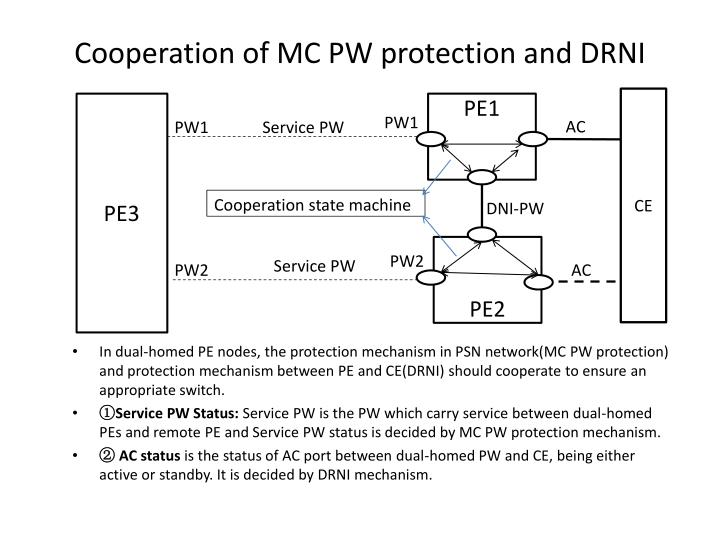 Cooperation of MC PW protection and DRNI