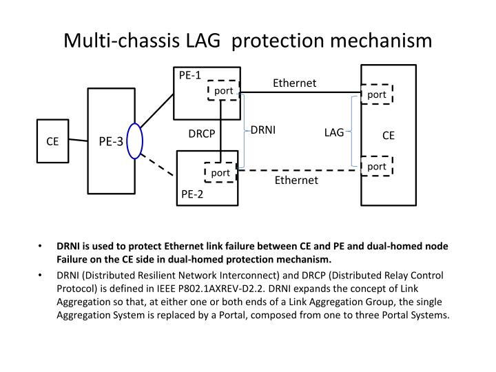 Multi-chassis LAG  protection mechanism