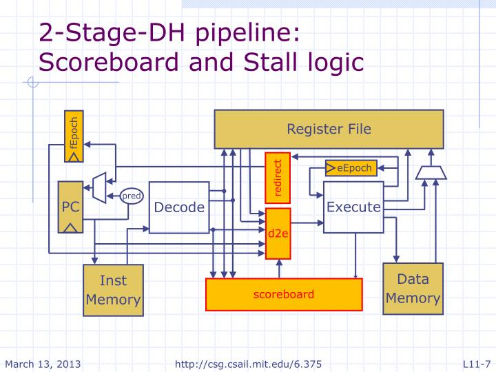 2-Stage-DH pipeline: