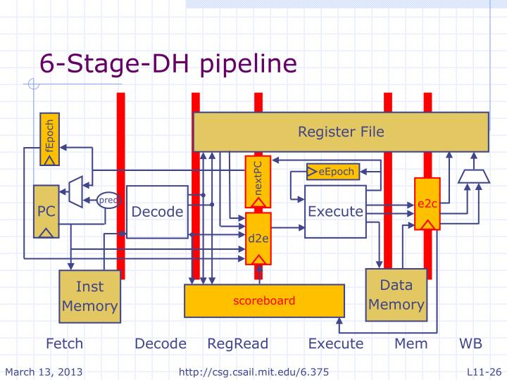 6-Stage-DH pipeline