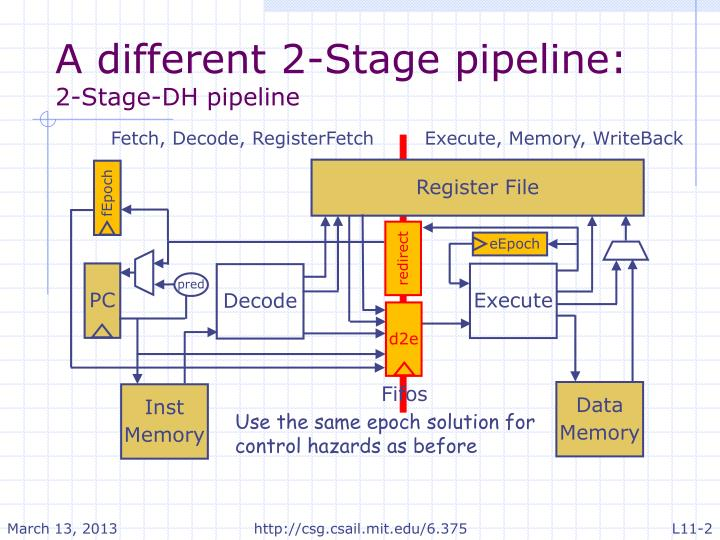 A different 2 stage pipeline 2 stage dh pipeline