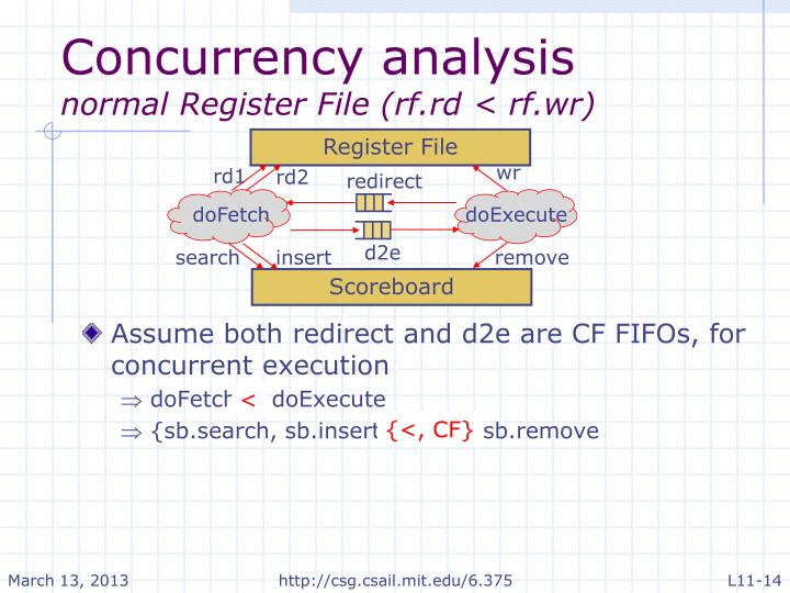 Concurrency analysis