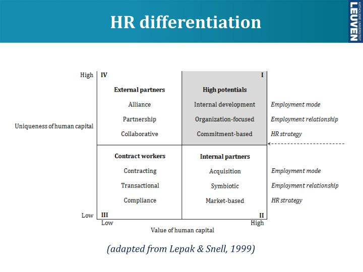 lepak and snell 1999 This paper applied the theoretical american human resource architecture model developed by lepak and snell (1999) into the australian business environment the lepak and snell model proposed that within organizations, considerable variance exists with regard to both the uniqueness and value of skills.